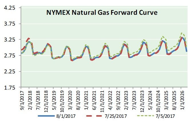 Natural Gas News - August 2, 2017