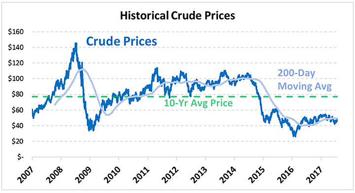 Historical Look at Crude Oil