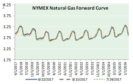 Nat Gas News - August 23 2017