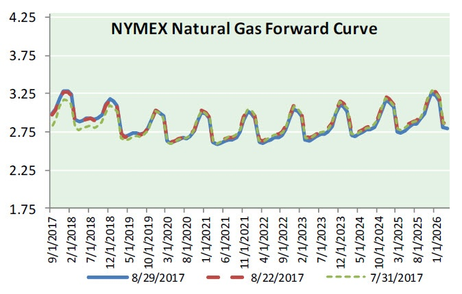 Nat Gas News - August 30, 2017