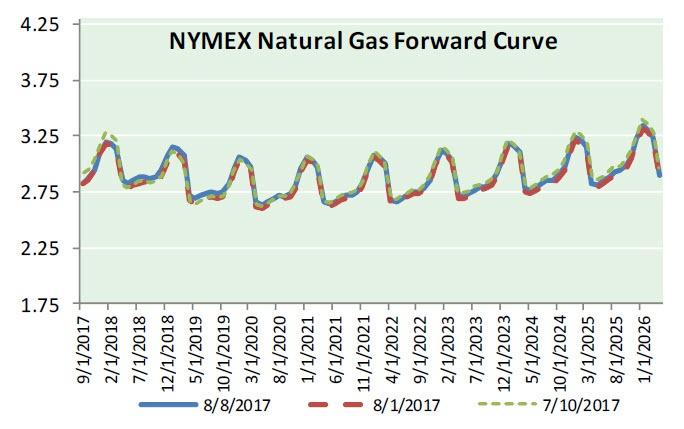 Natural Gas News - August 9, 2017