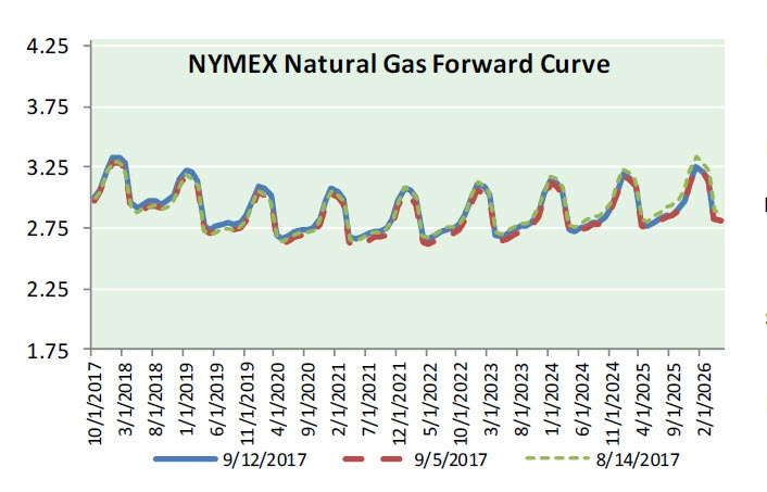 Nat Gas News - September 13, 2017