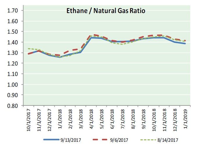 Nat Gas News - September 14, 2017