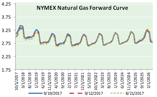 Nat Gas News - September 20, 2017