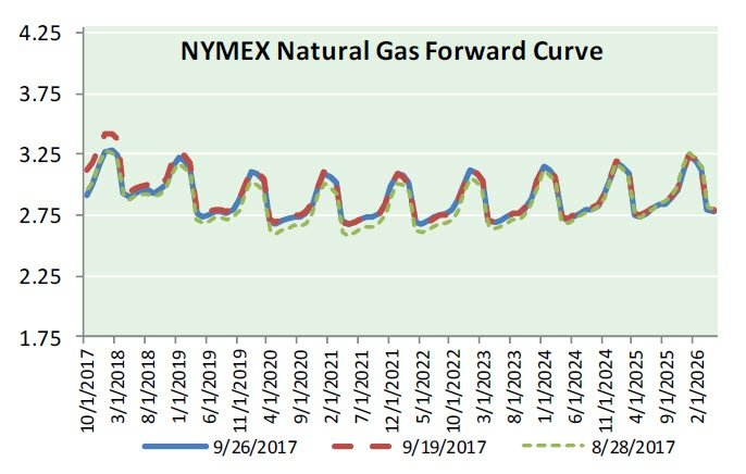 Nat Gas News - September 27, 2017
