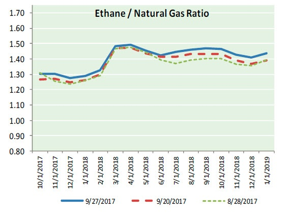 Nat Gas News - September 28, 2017