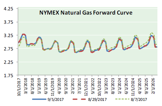 Nat Gas News - September 6, 2017
