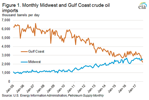 Monthly Midwest Crude Oil Imports Surpassed Gulf Coast Crude Oil Imports for First Time