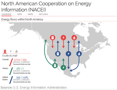 United States, Canada, and Mexico Launch North American Energy Information Website