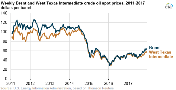 EIA Reviews 2017 Oil Trends