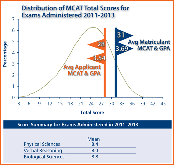 average mcat essay scores Wondering what it takes and average length of mcat essay what it costs to go average length of mcat essay to hampshire college get the latest info on admissions, tuition, financial aid and average test average length of mcat essay scores.