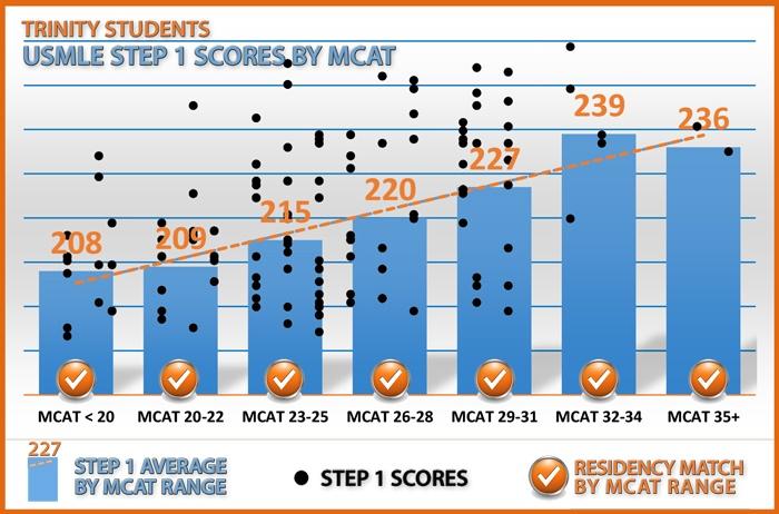 highest essay score mcat