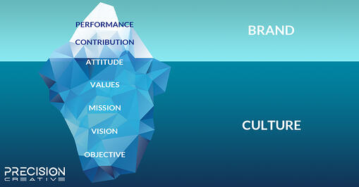 The Theory of Brand Culture