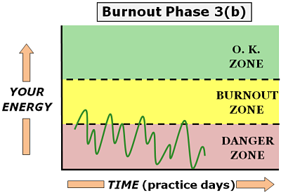 physician burnout phase 3 b1