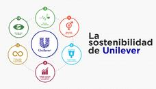 Unilever: sostenibilidad que trasciende los productos