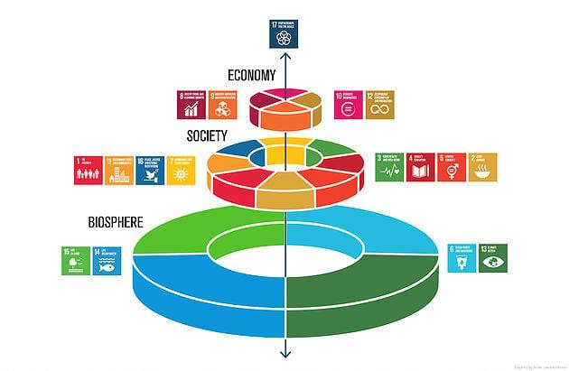 La importancia de los ODS en el sector empresarial