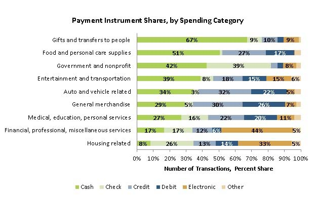 payment_instrument_shares_-_graph