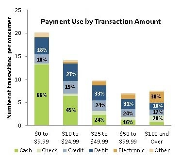 payment_use_by_transaction_amount_-_graph