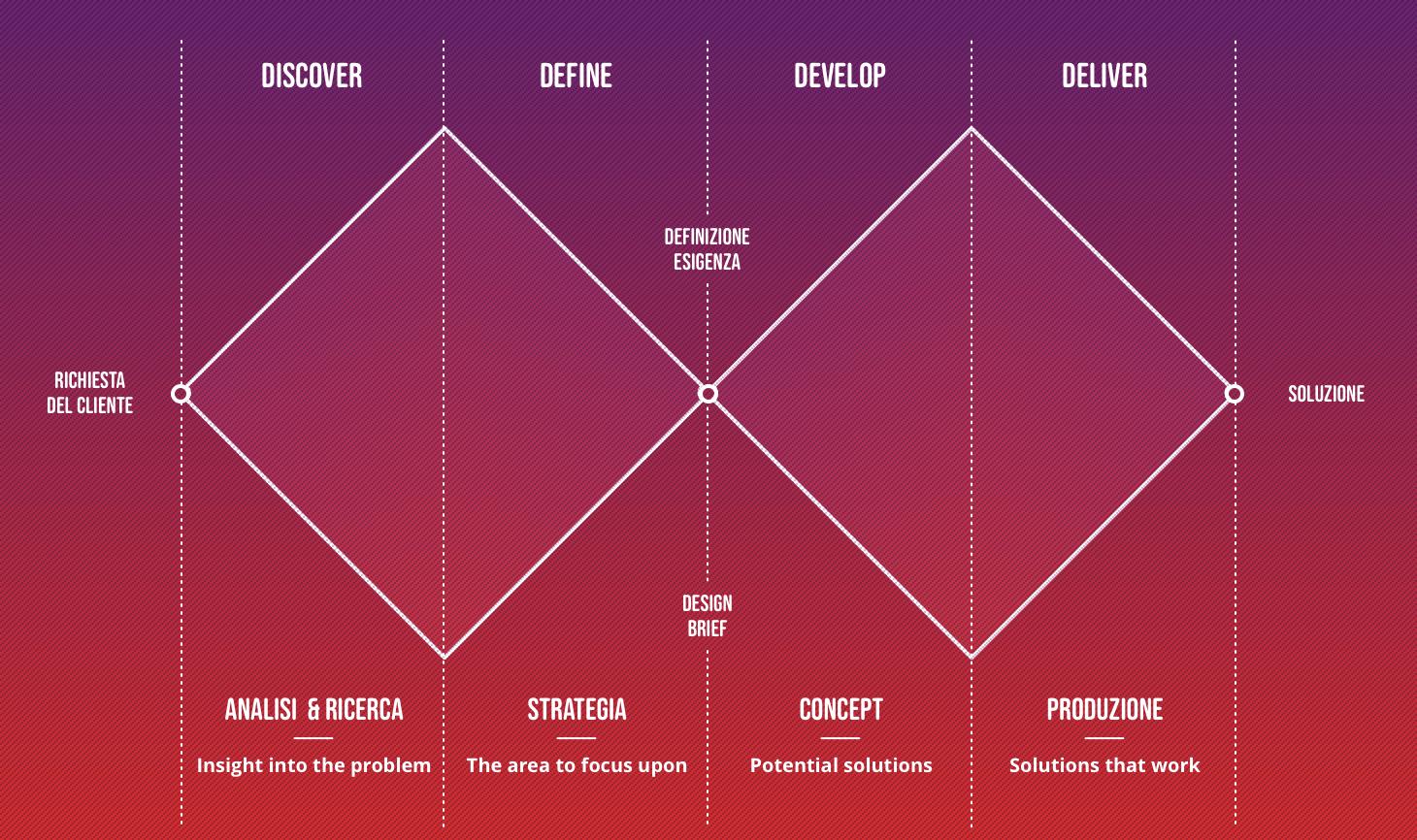 Design Thinking Schema