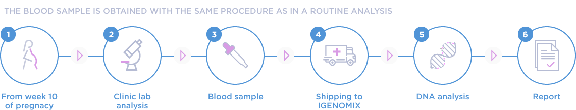 The blood sample is obtained with the same procedure as in a routine analysis