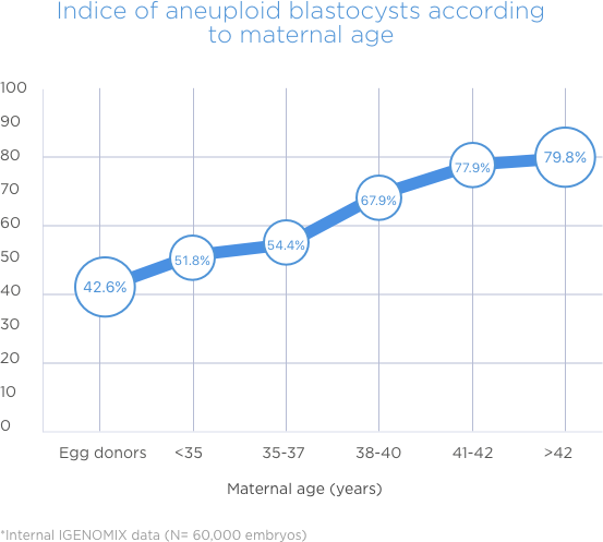 Indice of aneuploid blastoncysts according to maternal age