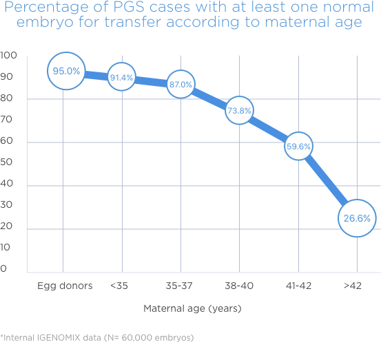 Percentage of PGS cases with at least one normal embryo for transfer according to maternal age
