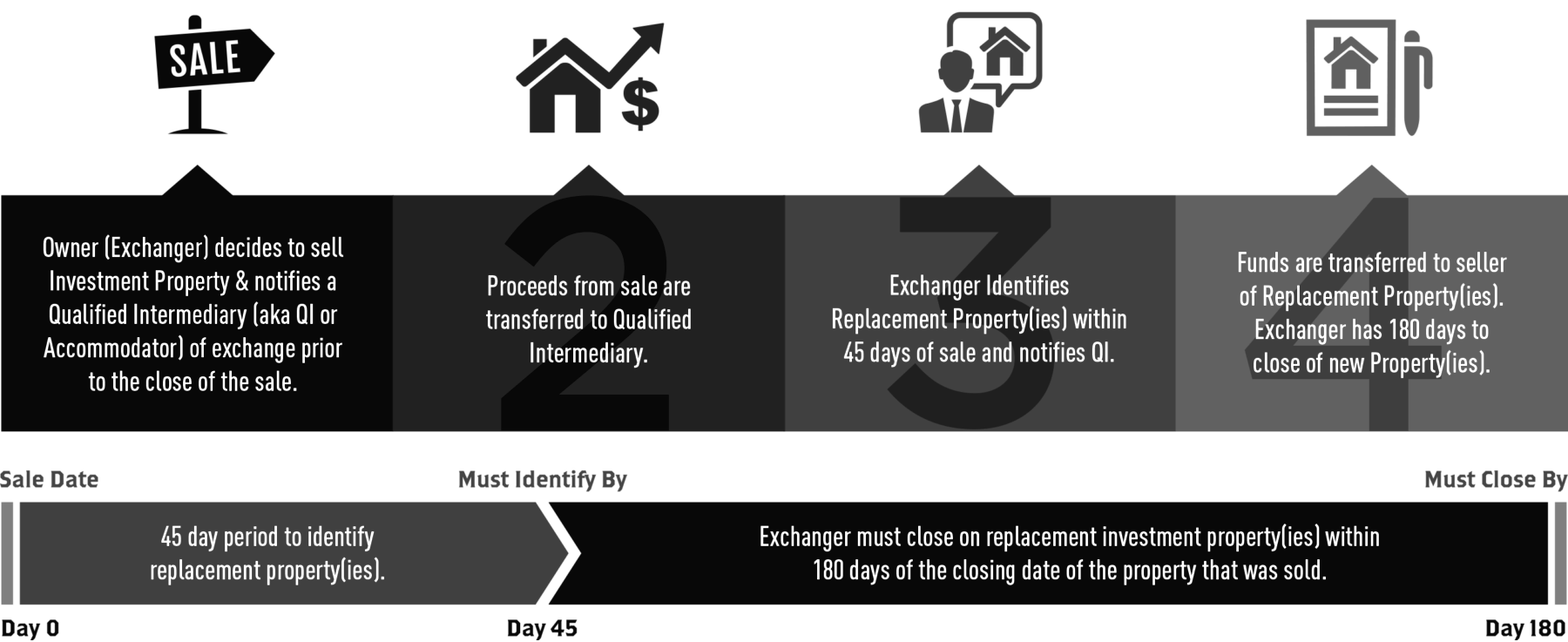 1031 Exchange Rules - tax deferred exchange