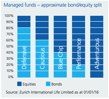 Zurich Simple Wealth - Managed Funds.png