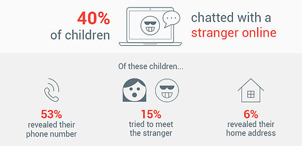 40% of children admitted to chatting with strangers online