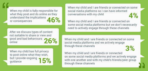 Opinions differ about when parents think kids are digitally independent