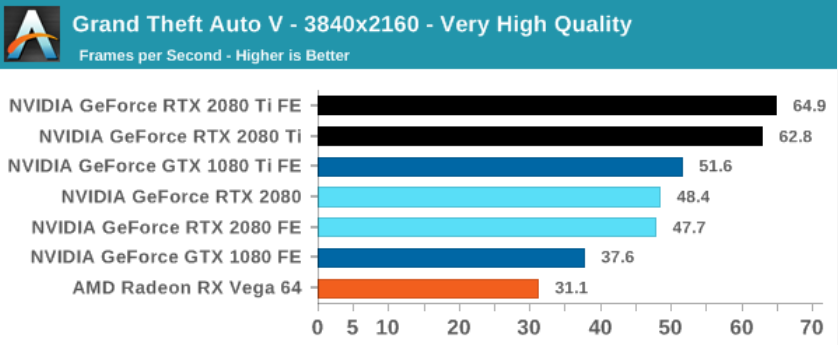 GTA 5 benchmark of graphics cards by Anandtech