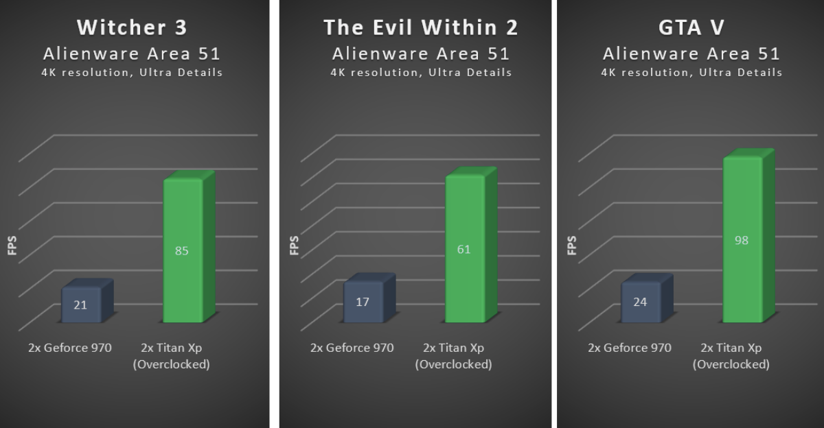 Witcher 3, Evil Within and GTA V benchmarks