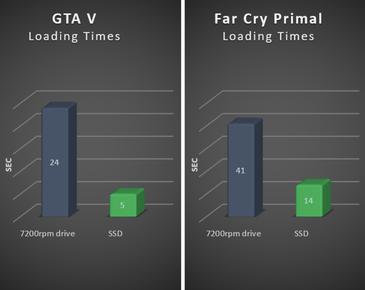 SSD Loading Time Benchmarks
