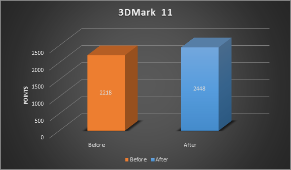 3DMark 11 before/after graph
