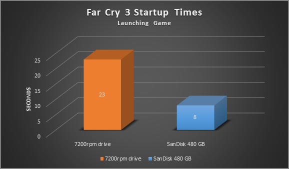 Far Cry 3 Startup Times, launching game comparison graph