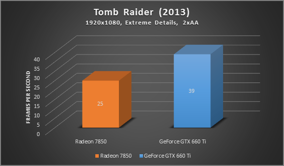 Tomb Raider extreme details Radeon 7830 vs GeForce GTX 660 Ti comparison graph