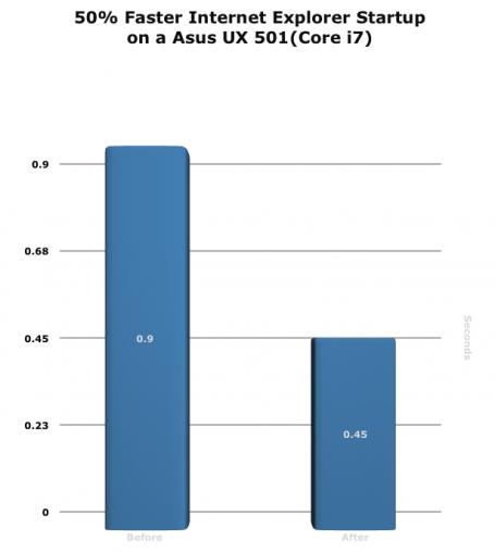 Diagramm: 50% schnellerer Internet Explorer-Start auf einem Asus UX501 (Corei7)
