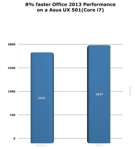8% schnellere Leistung bei Office2013 auf einem Asus UX501 (Corei7)