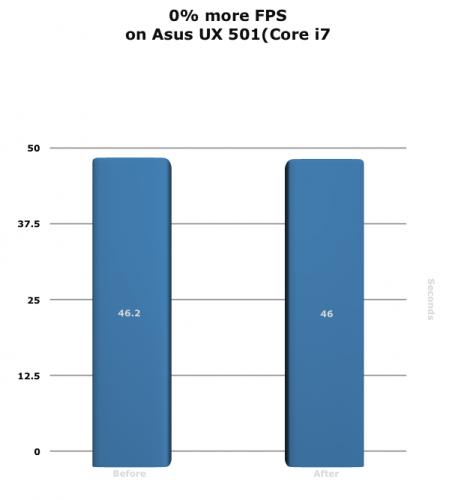 Diagramm: 0% mehr FPS auf einem Asus UX501 (Corei7)
