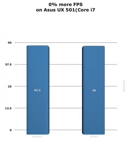 0% more FPS on Asus UX 501 (Core i7) graph