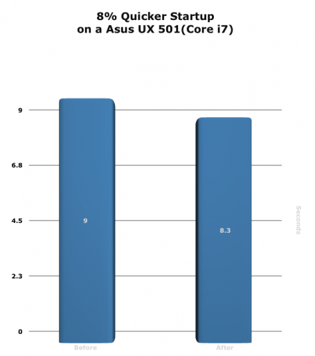 8% Quicker Startup on a Asus UX 501(Core i7) graph