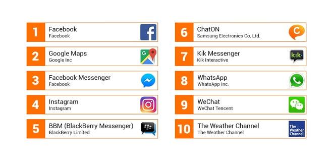 Top10 des applications Android les plus gourmandes en ressources - Premier semestre2016