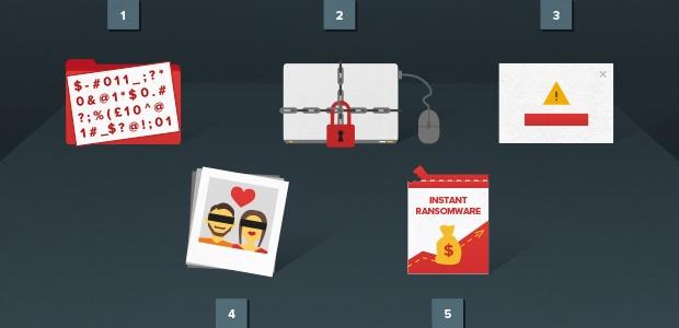 Arten von Ransomware