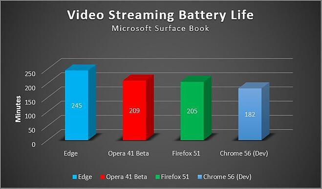 Browser-video-streaming-battery-life-test