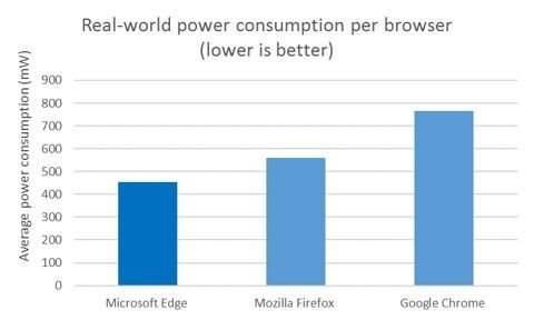 Prueba de Microsoft sobre el consumo energético real de los navegadores