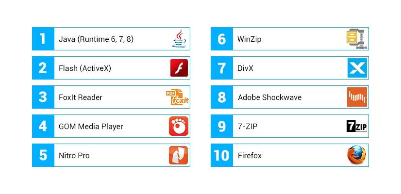 Liste der 10 am häufigsten veralteten PC-Anwendungen