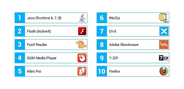 Lijst met de top10 van meest verouderde computerprogramma's