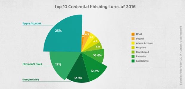 Top10 der Phishing-Lockmittel für Anmeldedaten im Jahr 2016