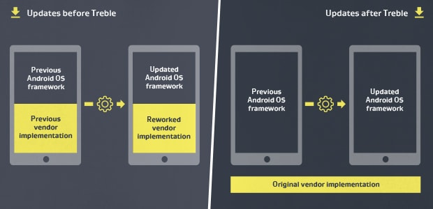 How Android Treble should work