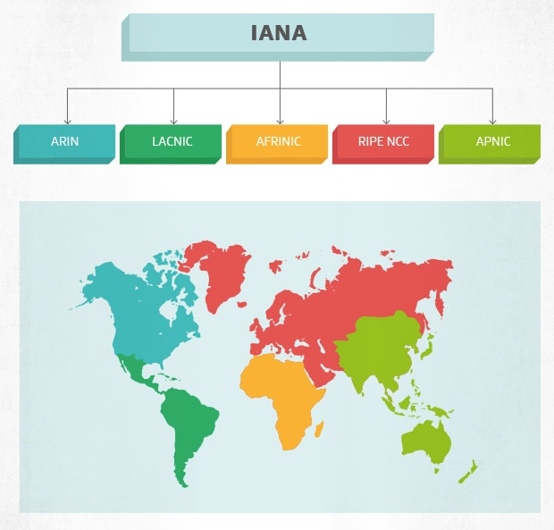 How the world is split by IP addresses